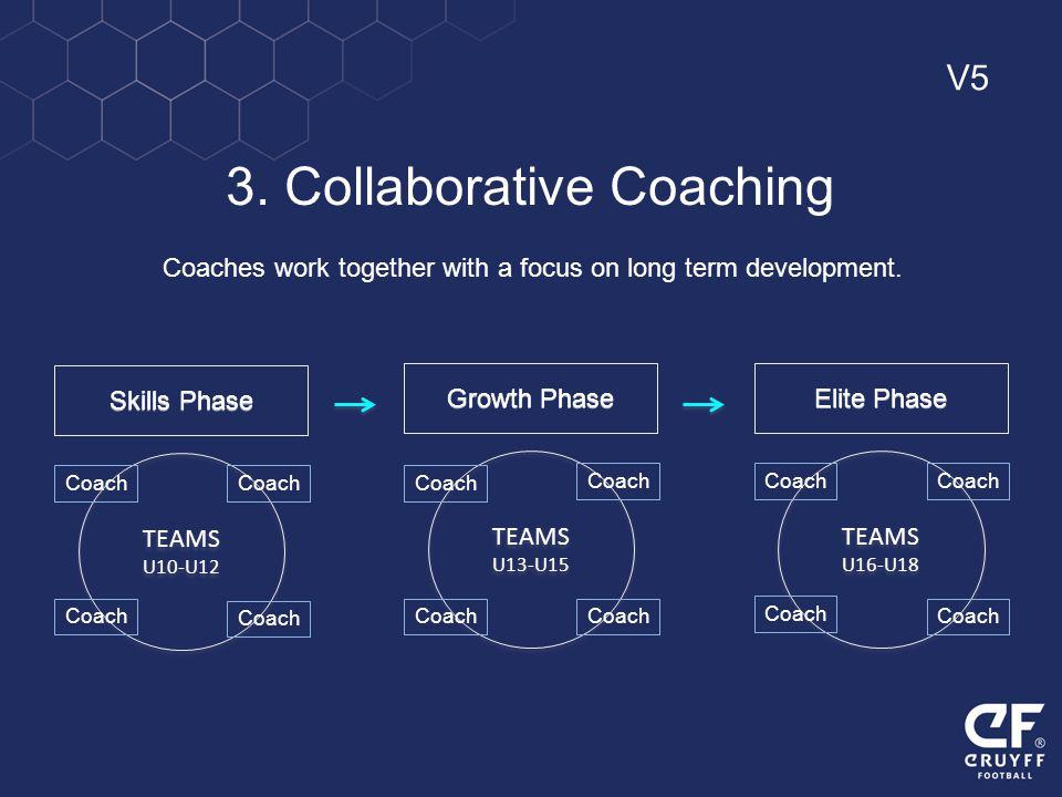 Skills Phase TEAMS U10-U12 TEAMS U10-U12 Coach Growth Phase TEAMS U13-U15 TEAMS U13-U15 Coach Elite Phase TEAMS U16-U18 TEAMS U16-U18 Coach 3. Collabo