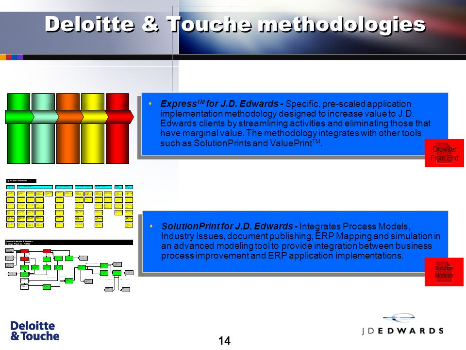 14 Deloitte & Touche methodologies sSolutionPrint for J.D.