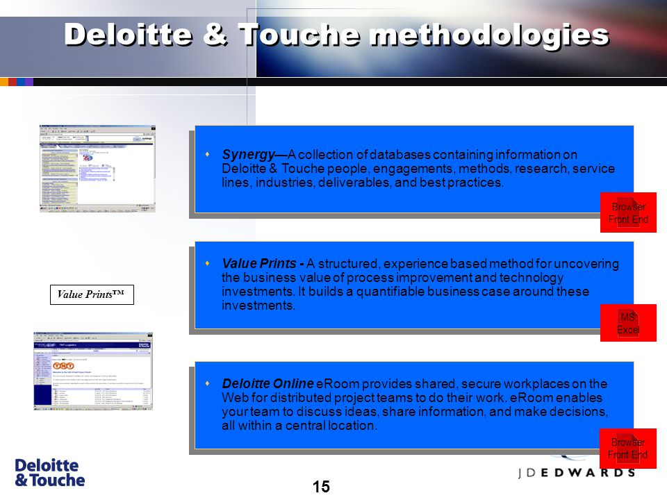 15 Deloitte & Touche methodologies sSynergy—A collection of databases containing information on Deloitte & Touche people, engagements, methods, research, service lines, industries, deliverables, and best practices.
