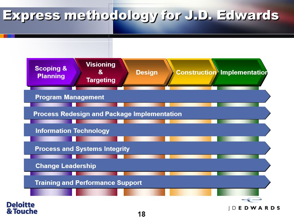 18 Information Technology Training and Performance Support Change Leadership Program Management Process Redesign and Package Implementation Process and Systems Integrity Construction Implementation Design Visioning & Targeting Scoping & Planning Express methodology for J.D.