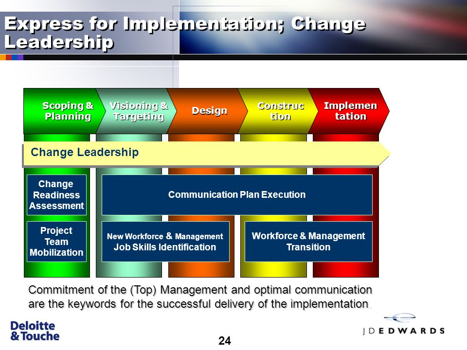 24 Implemen tation Construc tion Design Visioning & Targeting Scoping & Planning Change Readiness Assessment Commitment of the (Top) Management and optimal communication are the keywords for the successful delivery of the implementation.
