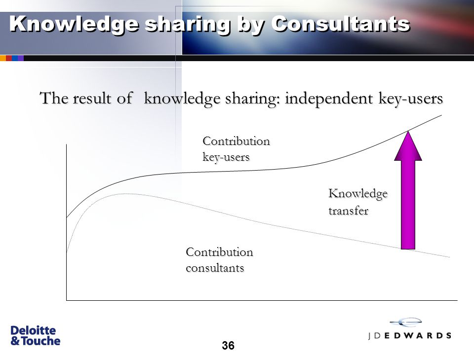 36 Knowledge sharing by Consultants Contribution key-users Contribution consultants Knowledgetransfer The result of knowledge sharing: independent key