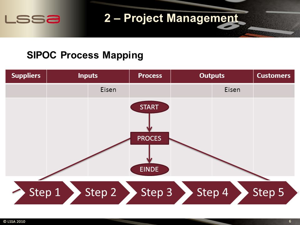 7 © LSSA 2010 Prioriteit Meetfrequentie Meetmethode Specificatie CTQint CTQext CTx VOC xxxxxxxxxxXXXXx 3 – CTQ & Baseline Performance Aanpassen naar behoefte!!