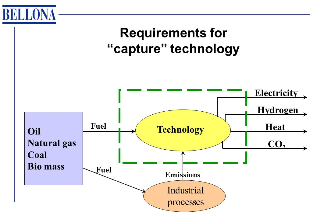 Requirements for capture technology Oil Natural gas Coal Bio mass Industrial processes Technology Fuel Emissions Electricity Hydrogen Heat CO 2
