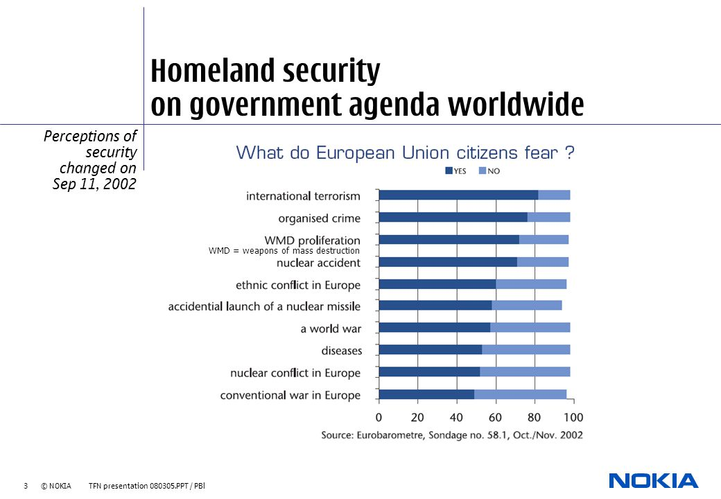 3 © NOKIA TFN presentation 080305.PPT / PBl Homeland security on government agenda worldwide Perceptions of security changed on Sep 11, 2002 WMD = weapons of mass destruction