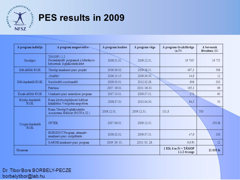 PES results in 2009 Dr. Tibor Bors BORBELY-PECZE borbelytibor@lab.hu A program ind í t ó jaA program megnevez é se A program kezdete A program v é geA