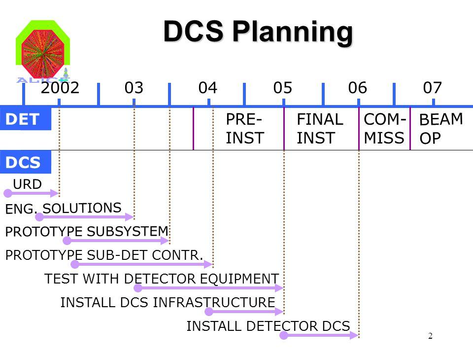 2 DCS Planning 20020304050607 FINAL INST COM- MISS BEAM OP PRE- INST DET DCS URD ENG. SOLUTIONS PROTOTYPE SUBSYSTEM PROTOTYPE SUB-DET CONTR. INSTALL D