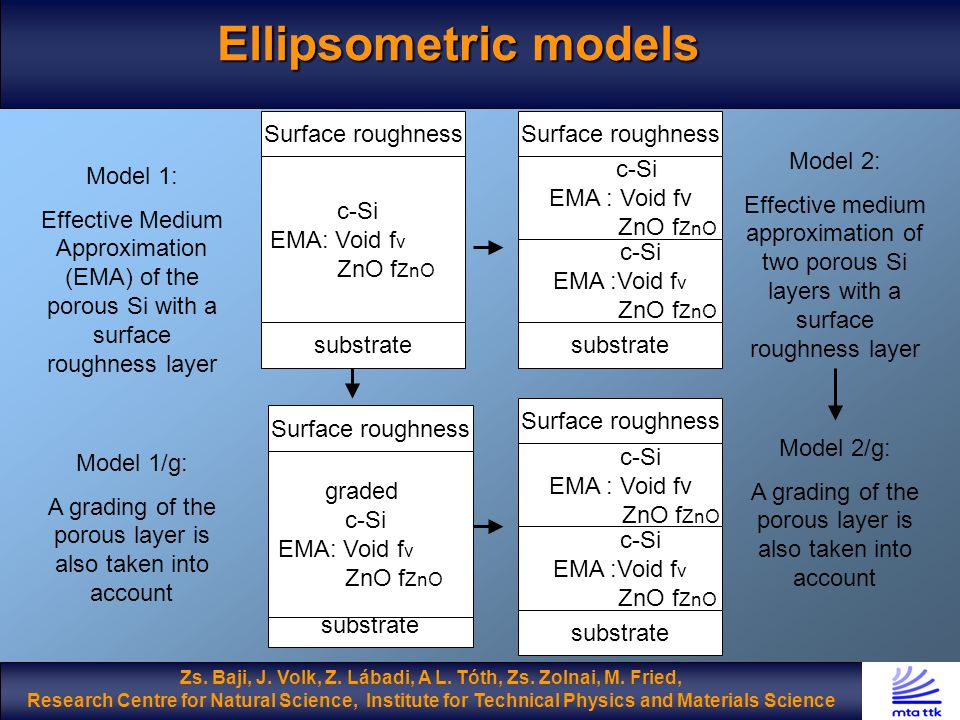 Ellipsometric models Surface roughness c-Si EMA: Void f v ZnO f ZnO substrate Surface roughness c-Si EMA : Void fv ZnO f ZnO substrate Surface roughness substrate c-Si EMA :Void f v ZnO f ZnO Model 1: Effective Medium Approximation (EMA) of the porous Si with a surface roughness layer Model 1/g: A grading of the porous layer is also taken into account Model 2/g: A grading of the porous layer is also taken into account Model 2: Effective medium approximation of two porous Si layers with a surface roughness layer Zs.