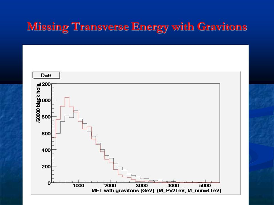 Missing Transverse Energy with Gravitons