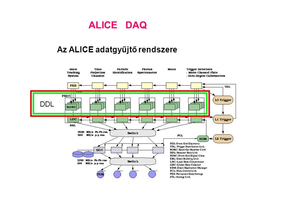 Az ALICE adatgyűjtő rendszere DDL ALICE DAQ