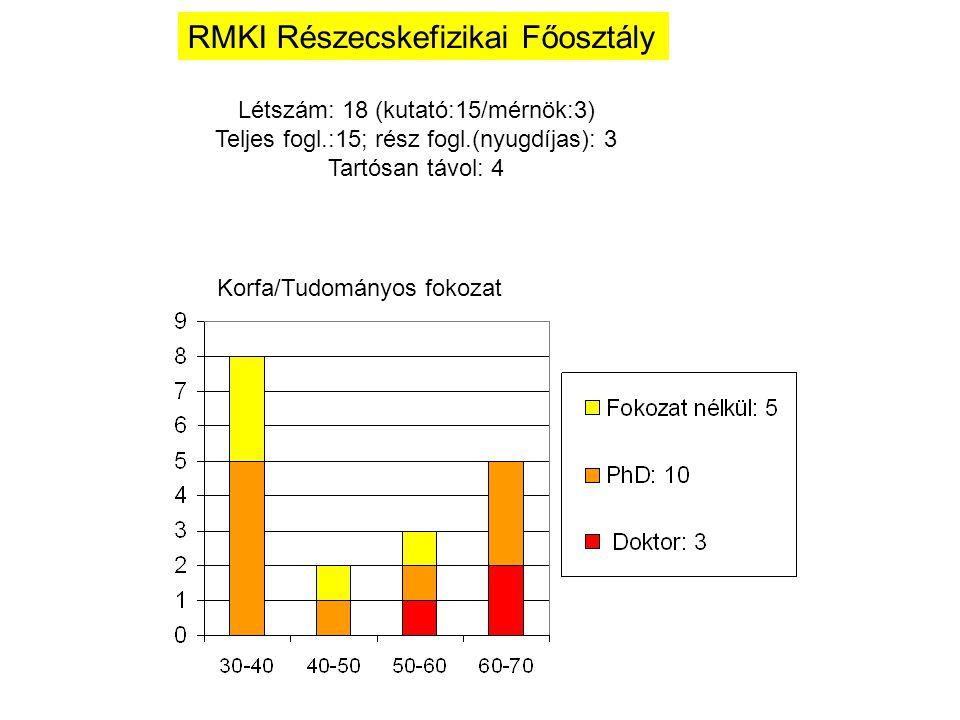 Korfa/Tudományos fokozat RMKI Részecskefizikai Főosztály Létszám: 18 (kutató:15/mérnök:3) Teljes fogl.:15; rész fogl.(nyugdíjas): 3 Tartósan távol: 4