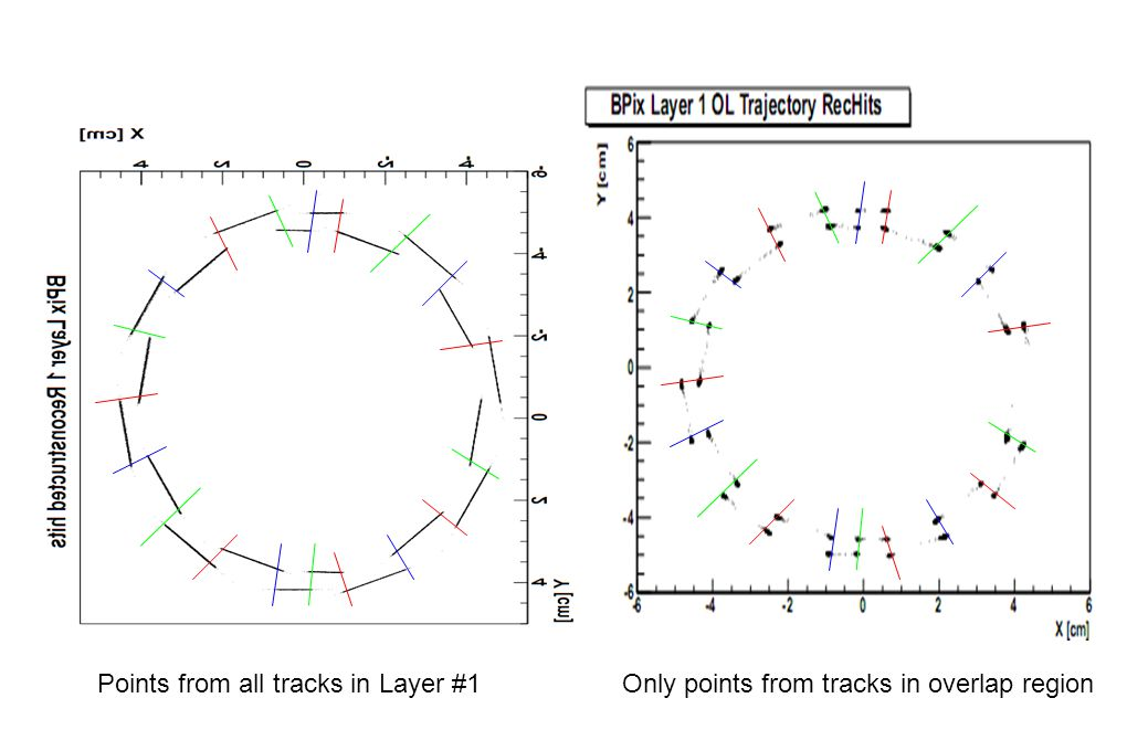Points from all tracks in Layer #1 Only points from tracks in overlap region