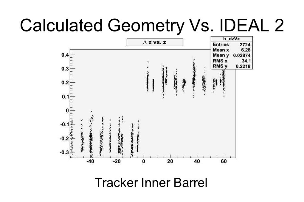 Calculated Geometry Vs. IDEAL 2 Tracker Inner Barrel