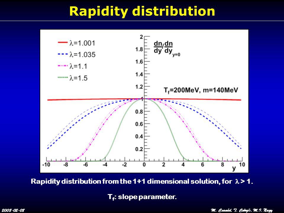 2008-02-08M. Csanád, T. Csörg ő, M.I. Nagy Rapidity distribution Rapidity distribution from the 1+1 dimensional solution, for  > 1. T f : slope param