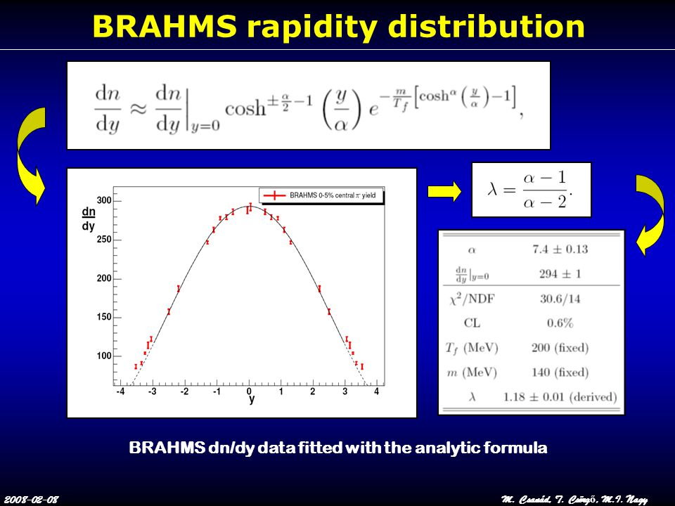 2008-02-08M. Csanád, T. Csörg ő, M.I. Nagy BRAHMS rapidity distribution BRAHMS dn/dy data fitted with the analytic formula