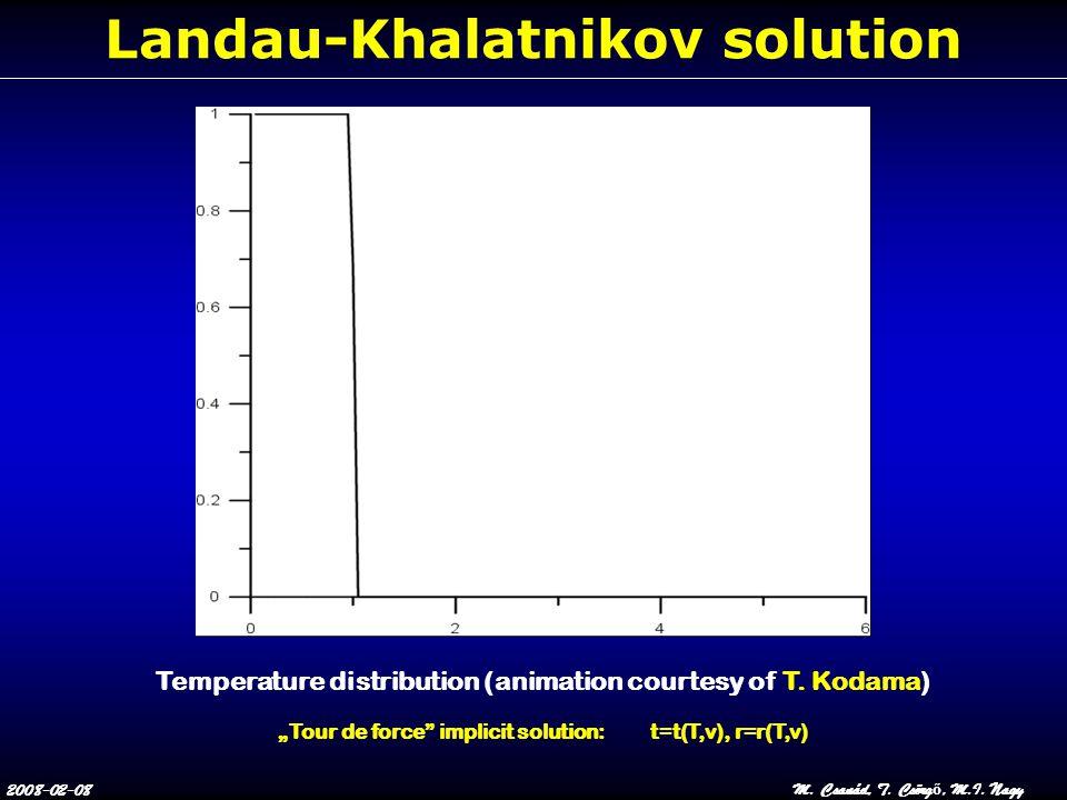 "2008-02-08M. Csanád, T. Csörg ő, M.I. Nagy Landau-Khalatnikov solution Temperature distribution (animation courtesy of T. Kodama) ""Tour de force"" impl"