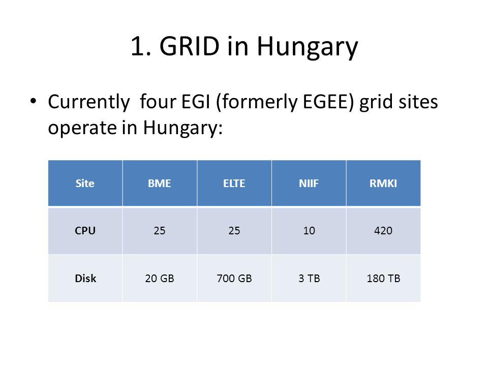 1. GRID in Hungary Currently four EGI (formerly EGEE) grid sites operate in Hungary: SiteBMEELTENIIFRMKI CPU25 10420 Disk20 GB700 GB3 TB180 TB