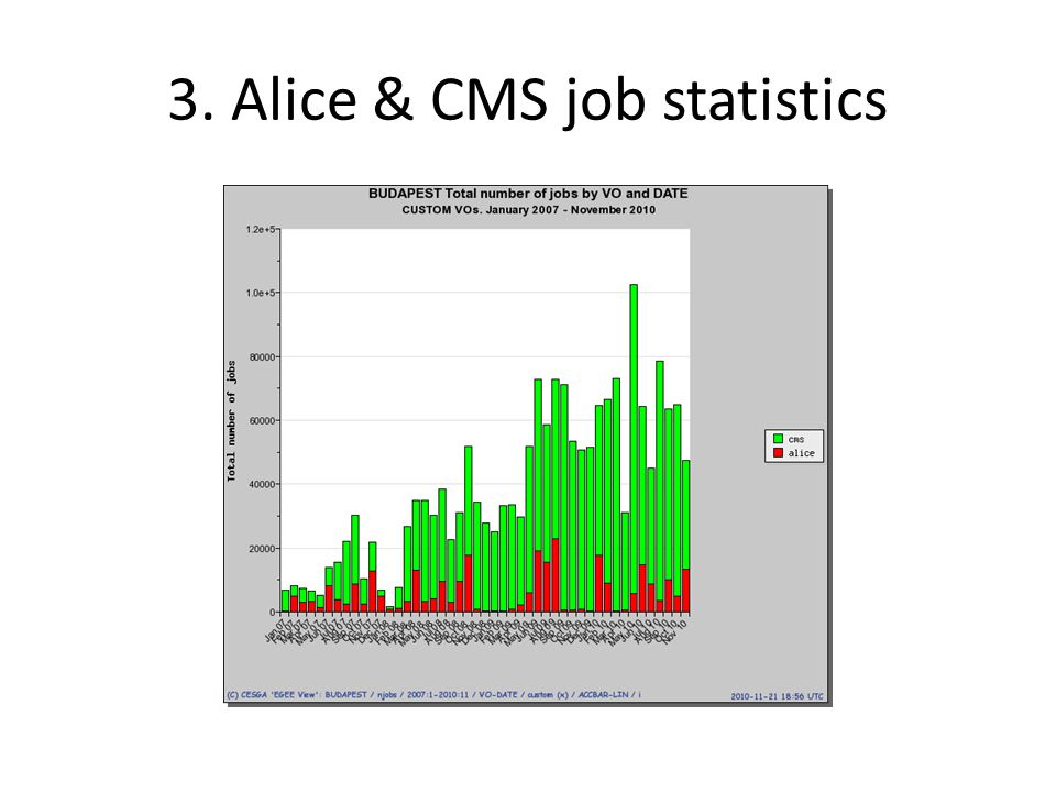 4. Alice & CMS CPU statistics