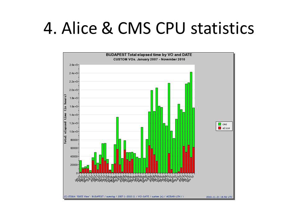 CMS Reliability Ranking 2008