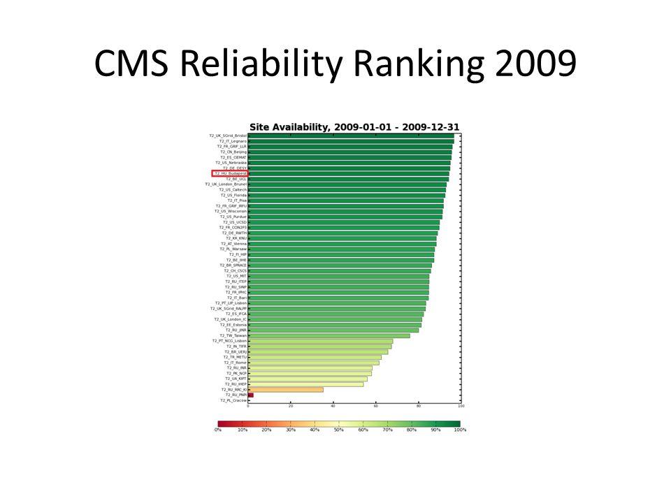CMS Reliability Ranking 2009