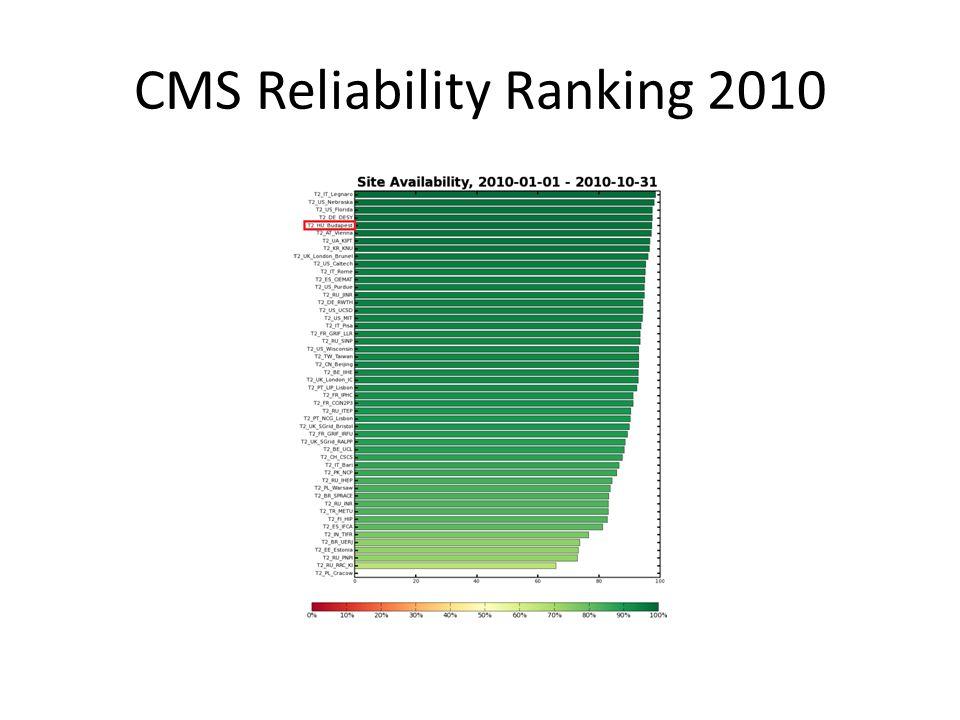 CMS Reliability Ranking 2010