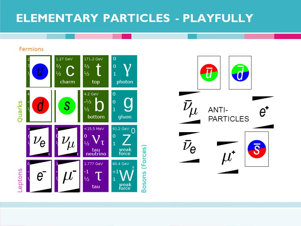 ELEMENTARY PARTICLES - PLAYFULLY ANTI- PARTICLES