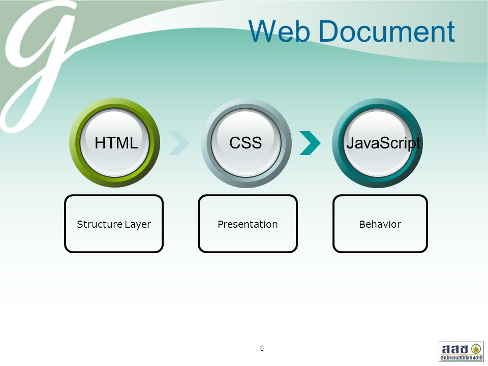 Web Document PresentationStructure LayerBehavior HTMLCSSJavaScript 6