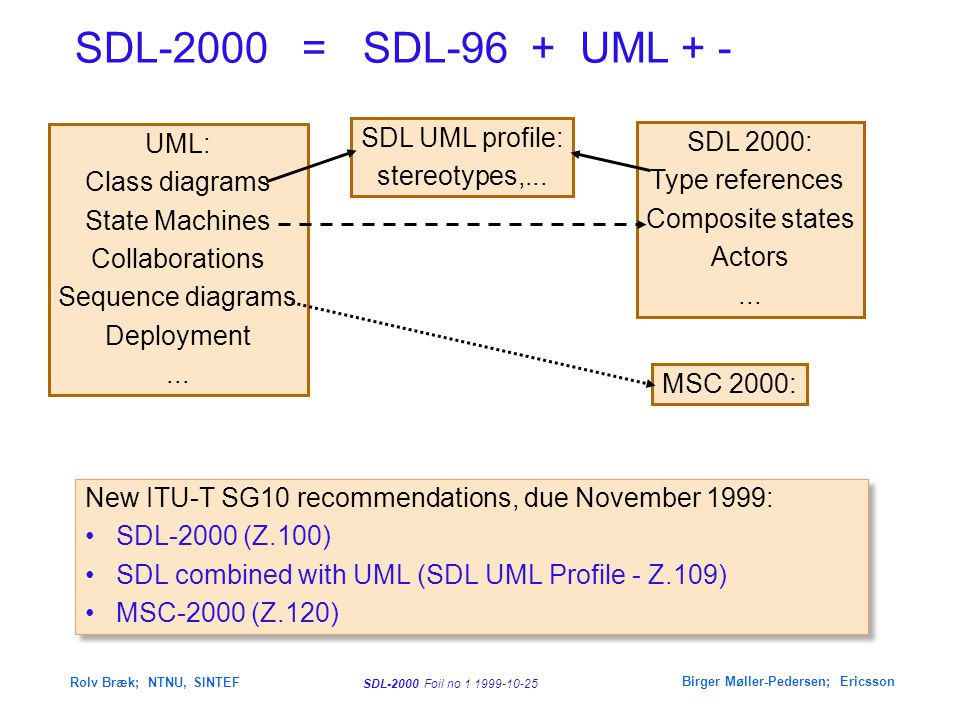 SDL-2000 Foil no 32 1999-10-25 Rolv Bræk; NTNU, SINTEF Birger Møller-Pedersen; Ericsson e signal opened,closed; signal open, close; C d unlock, lock isOpen, isClosed open, close (validity) code (outp) (inp) opened, closed code (validity) dcl noOfTries Integer; process type AccessPoint Concurrent or alternating entities III AccessPoint Door Panel