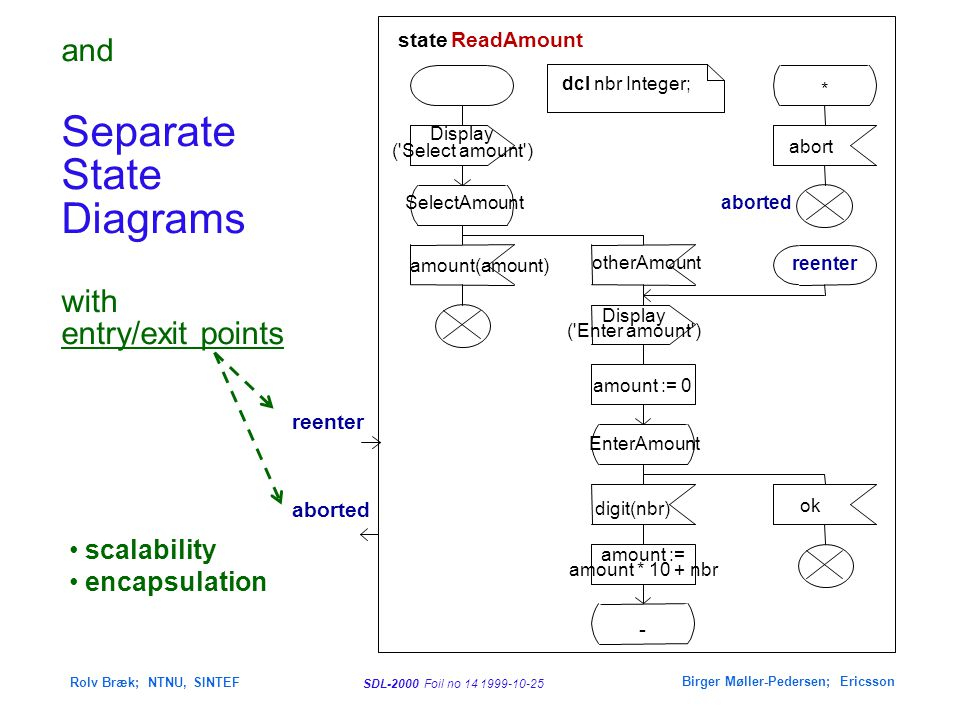 SDL-2000 Foil no 14 1999-10-25 Rolv Bræk; NTNU, SINTEF Birger Møller-Pedersen; Ericsson and Separate State Diagrams with entry/exit points scalability encapsulation aborted reenter state ReadAmount dcl nbr Integer; Display ( Select amount ) SelectAmount amount(amount) otherAmount Display ( Enter amount ) EnterAmount digit(nbr) amount := amount * 10 + nbr - ok * abort reenter amount := 0 aborted