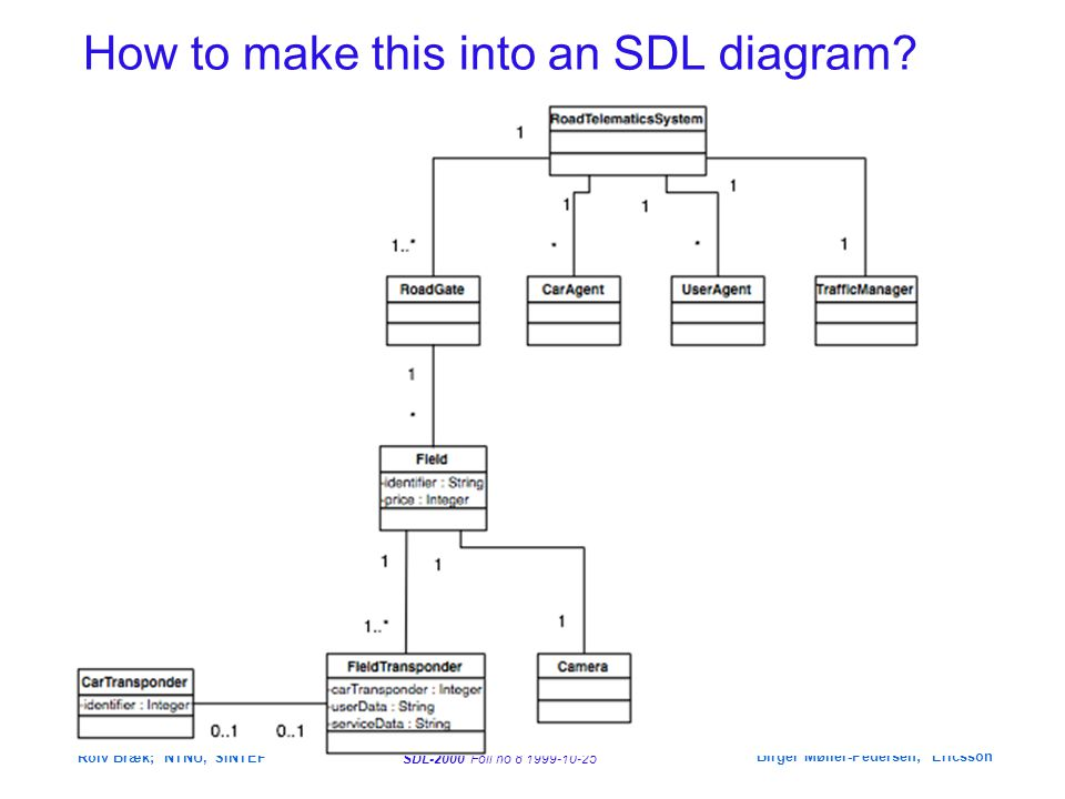 SDL-2000 Foil no 29 1999-10-25 Rolv Bræk; NTNU, SINTEF Birger Møller-Pedersen; Ericsson Agent behaviour as state to Central Validation Idle Code (cid,PIN) Code(cid, PIN) via U Validation virtual OK to cur_panel cur_panel := sender NOK to cur_panel Idle State AccessPoint dcl cur_panel PId ; /* current panel whose Code will be validated */ dcl cid, PIN integer ; /* temporary variables for the data attributes of Code */ 1(2) [Code] [(validity)] [opened,closed] [open,close] [(validity)] [Code] P D U Opening Open /* to Door */