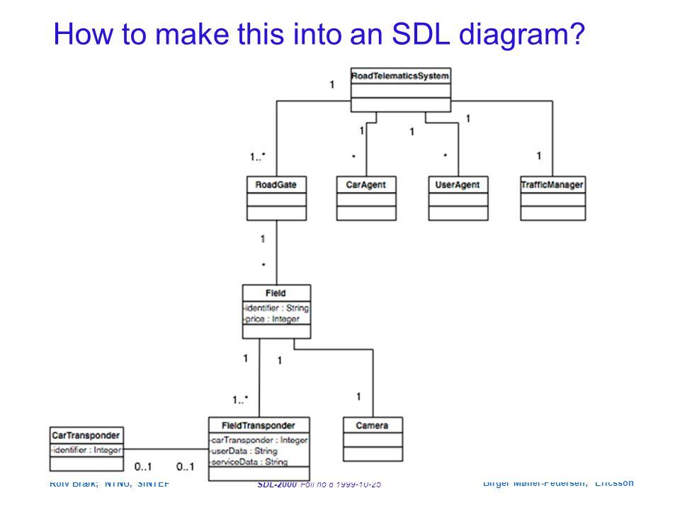 SDL-2000 Foil no 8 1999-10-25 Rolv Bræk; NTNU, SINTEF Birger Møller-Pedersen; Ericsson How to make this into an SDL diagram?
