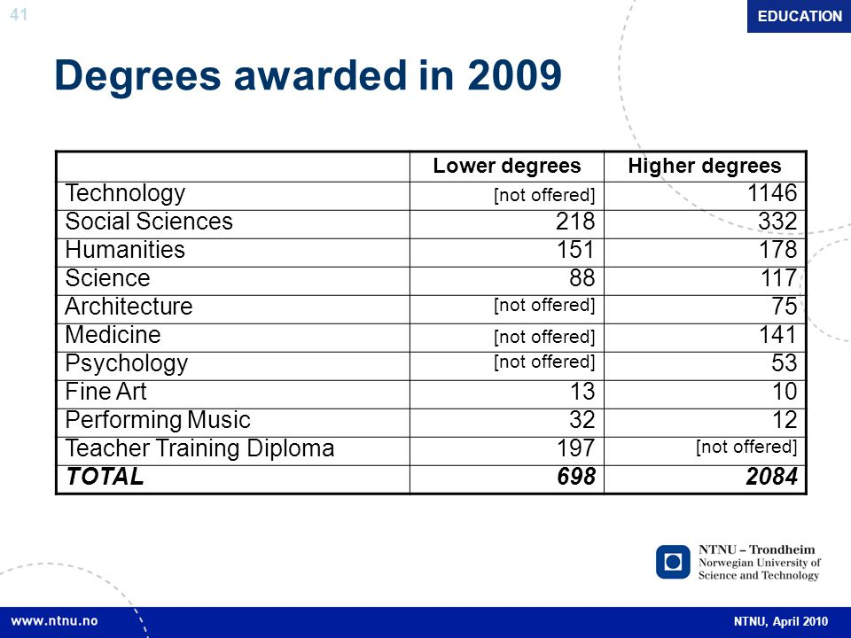 41 NTNU, April 2010 Degrees awarded in 2009 Lower degreesHigher degrees Technology [not offered] 1146 Social Sciences218332 Humanities151178 Science88117 Architecture [not offered] 75 Medicine [not offered] 141 Psychology [not offered] 53 Fine Art1310 Performing Music3212 Teacher Training Diploma197 [not offered] TOTAL6982084 EDUCATION