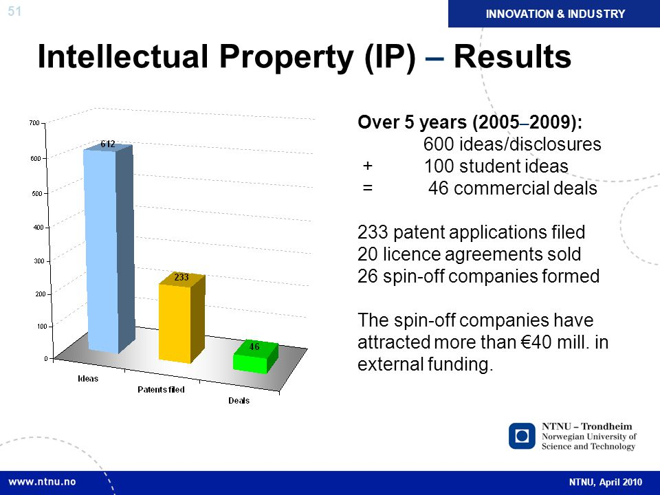 51 NTNU, April 2010 Intellectual Property (IP) – Results Over 5 years (2005 – 2009): 600 ideas/disclosures +100 student ideas = 46 commercial deals 233 patent applications filed 20 licence agreements sold 26 spin-off companies formed The spin-off companies have attracted more than €40 mill.
