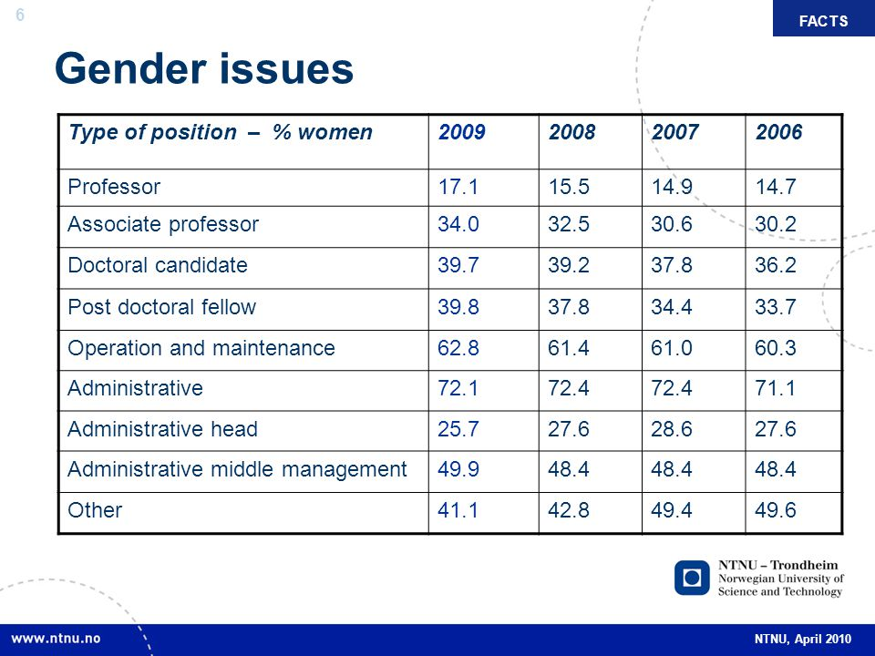 6 NTNU, April 2010 Gender issues FACTS Type of position – % women2009200820072006 Professor17.115.514.914.7 Associate professor34.032.530.630.2 Doctoral candidate39.739.237.836.2 Post doctoral fellow39.837.834.433.7 Operation and maintenance62.861.461.060.3 Administrative72.172.4 71.1 Administrative head25.727.628.627.6 Administrative middle management49.948.4 Other41.142.849.449.6