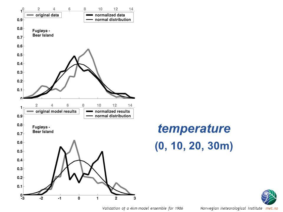 Norwegian Meteorological Institute met.noValidation of a 4km model ensemble for 1986 temperature (0, 10, 20, 30m)