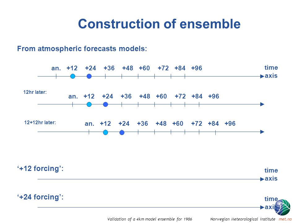 Norwegian Meteorological Institute met.noValidation of a 4km model ensemble for 1986 time axis '+12 forcing': time axis '+24 forcing': Construction of ensemble From atmospheric forecasts models: an.