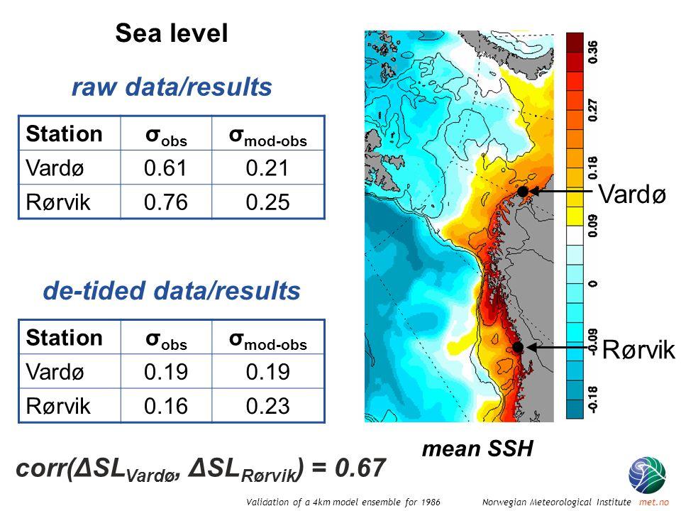Norwegian Meteorological Institute met.noValidation of a 4km model ensemble for 1986 Vardø Rørvik Stationσ obs σ mod-obs Vardø0.610.21 Rørvik0.760.25 Sea level raw data/results Stationσ obs σ mod-obs Vardø0.19 Rørvik0.160.23 de-tided data/results mean SSH corr(ΔSL Vardø, ΔSL Rørvik ) = 0.67