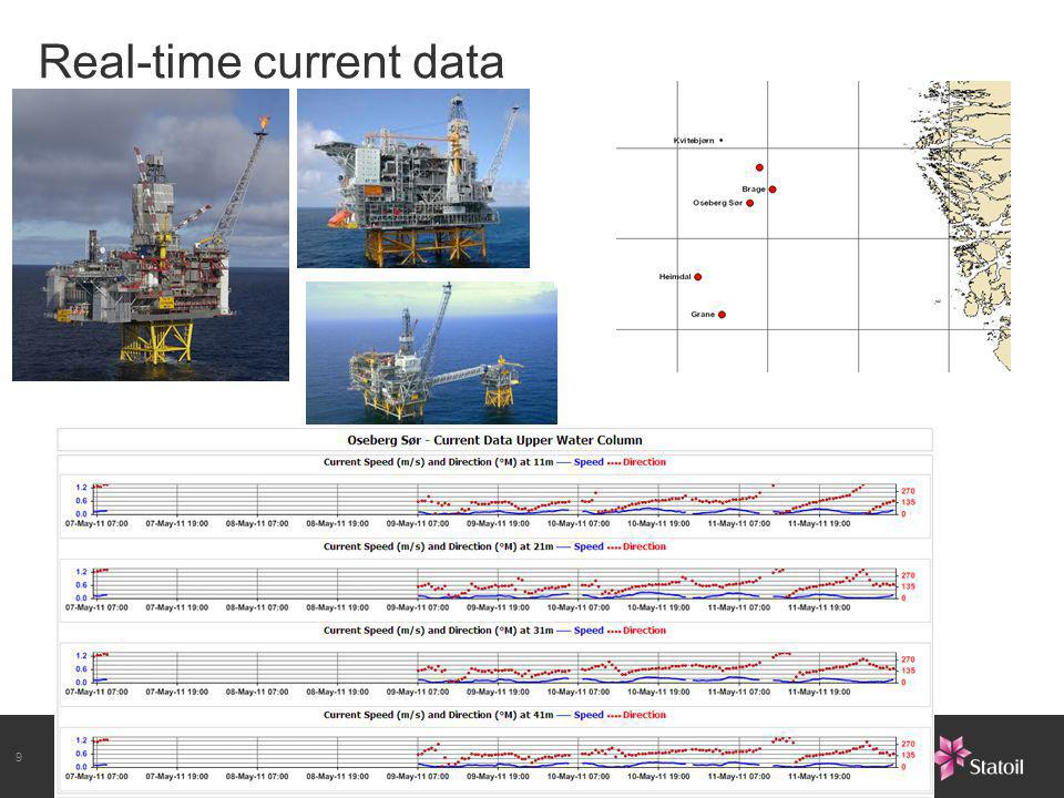 9 Real-time current data