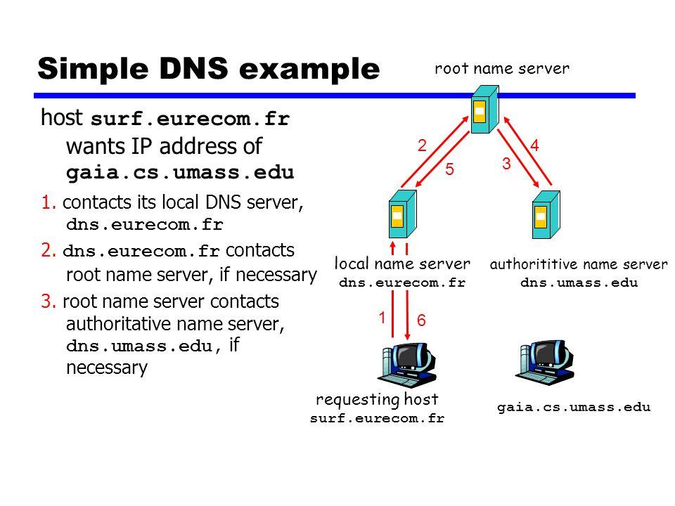Simple DNS example host surf.eurecom.fr wants IP address of gaia.cs.umass.edu 1. contacts its local DNS server, dns.eurecom.fr 2. dns.eurecom.fr conta