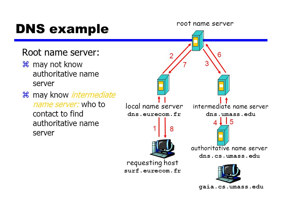 DNS example Root name server: zmay not know authoritative name server zmay know intermediate name server: who to contact to find authoritative name server requesting host surf.eurecom.fr gaia.cs.umass.edu root name server local name server dns.eurecom.fr 1 2 3 4 5 6 authoritative name server dns.cs.umass.edu intermediate name server dns.umass.edu 7 8