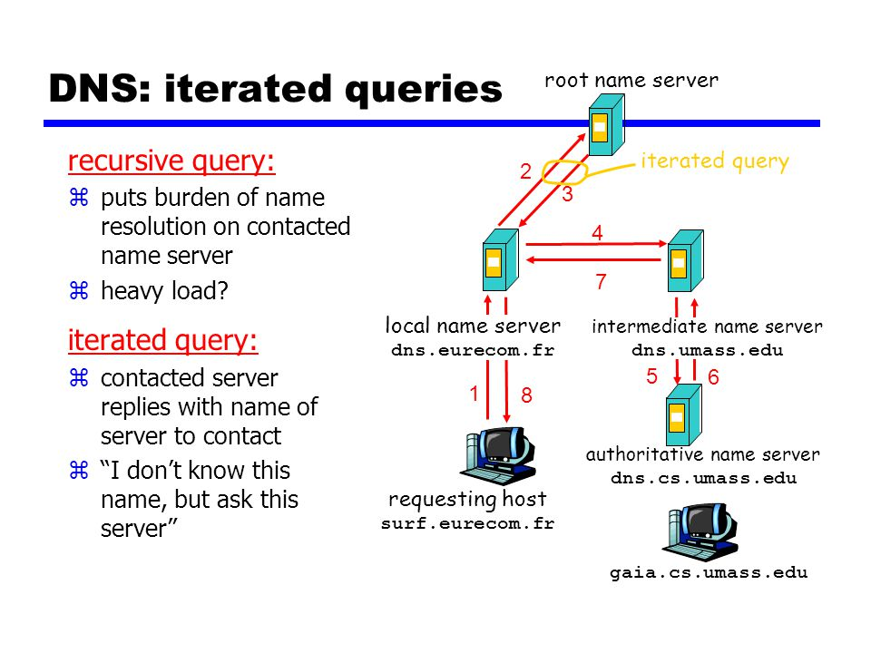 DNS: iterated queries recursive query: zputs burden of name resolution on contacted name server zheavy load.