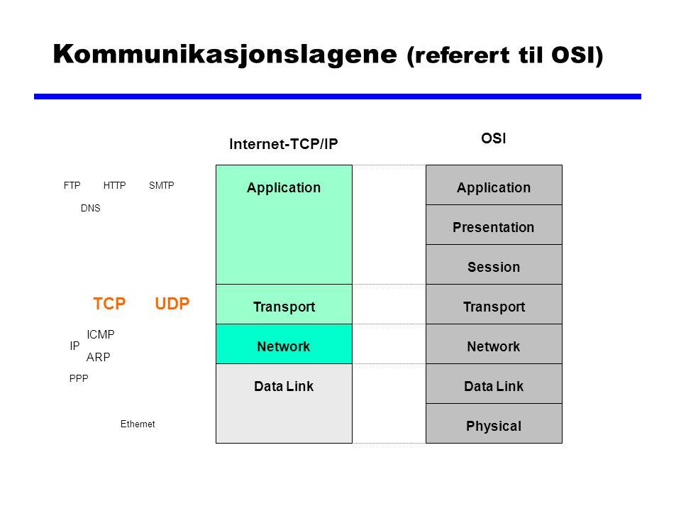 Kommunikasjonslagene (referert til OSI) ApplicationPresentationSession Ethernet IP ARP ICMP TCPUDP NetworkTransportData LinkPhysicalApplicationTranspo