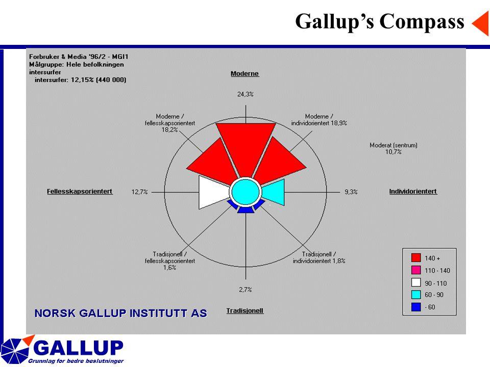 GALLUP Grunnlag for bedre beslutninger Gallup's Compass