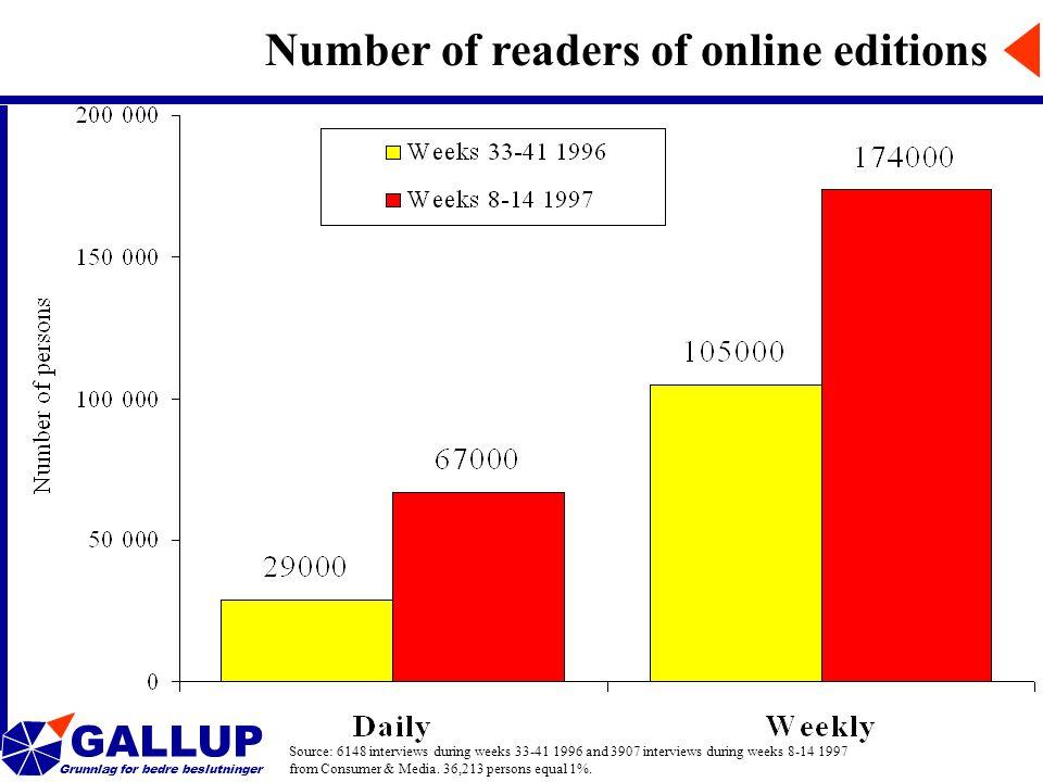 GALLUP Grunnlag for bedre beslutninger Number of readers of online editions Source: 6148 interviews during weeks 33-41 1996 and 3907 interviews during weeks 8-14 1997 from Consumer & Media.