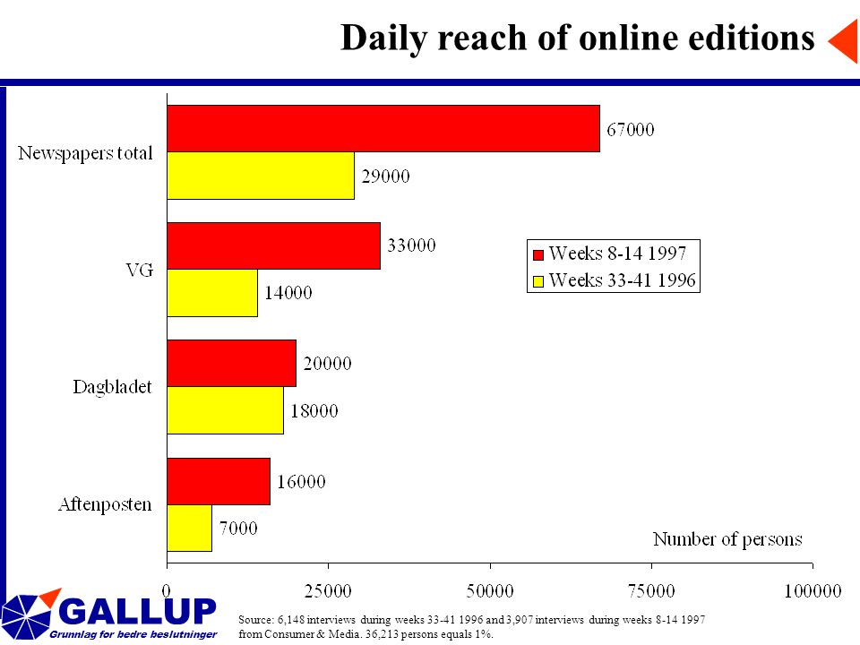 GALLUP Grunnlag for bedre beslutninger Daily reach of online editions Source: 6,148 interviews during weeks 33-41 1996 and 3,907 interviews during weeks 8-14 1997 from Consumer & Media.