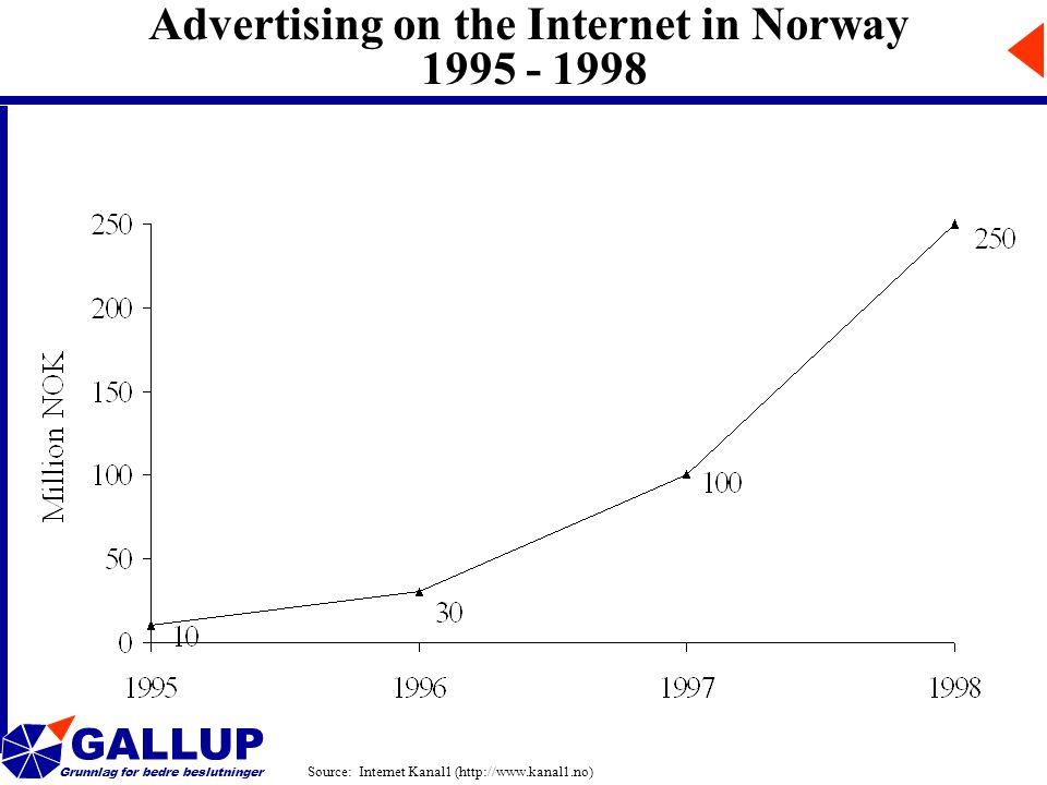 GALLUP Grunnlag for bedre beslutninger Advertising on the Internet in Norway 1995 - 1998 Source: Internet Kanal1 (http://www.kanal1.no)