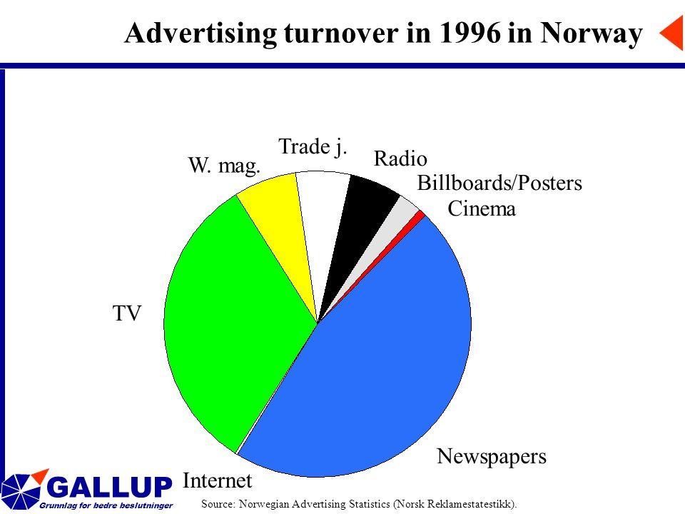 GALLUP Grunnlag for bedre beslutninger Advertising turnover in 1996 in Norway TV Newspapers W.
