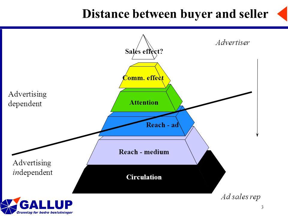 GALLUP Grunnlag for bedre beslutninger 3 Reach - medium Circulation Attention Comm.