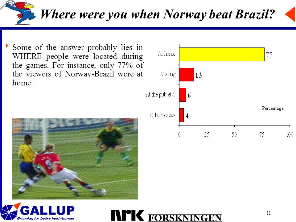 GALLUP Grunnlag for bedre beslutninger 11 Where were you when Norway beat Brazil.