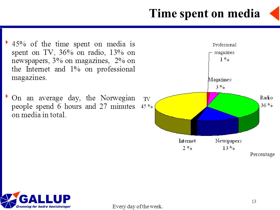GALLUP Grunnlag for bedre beslutninger 13 Time spent on media Percentage  45% of the time spent on media is spent on TV, 36% on radio, 13% on newspapers, 3% on magazines, 2% on the Internet and 1% on professional magazines.